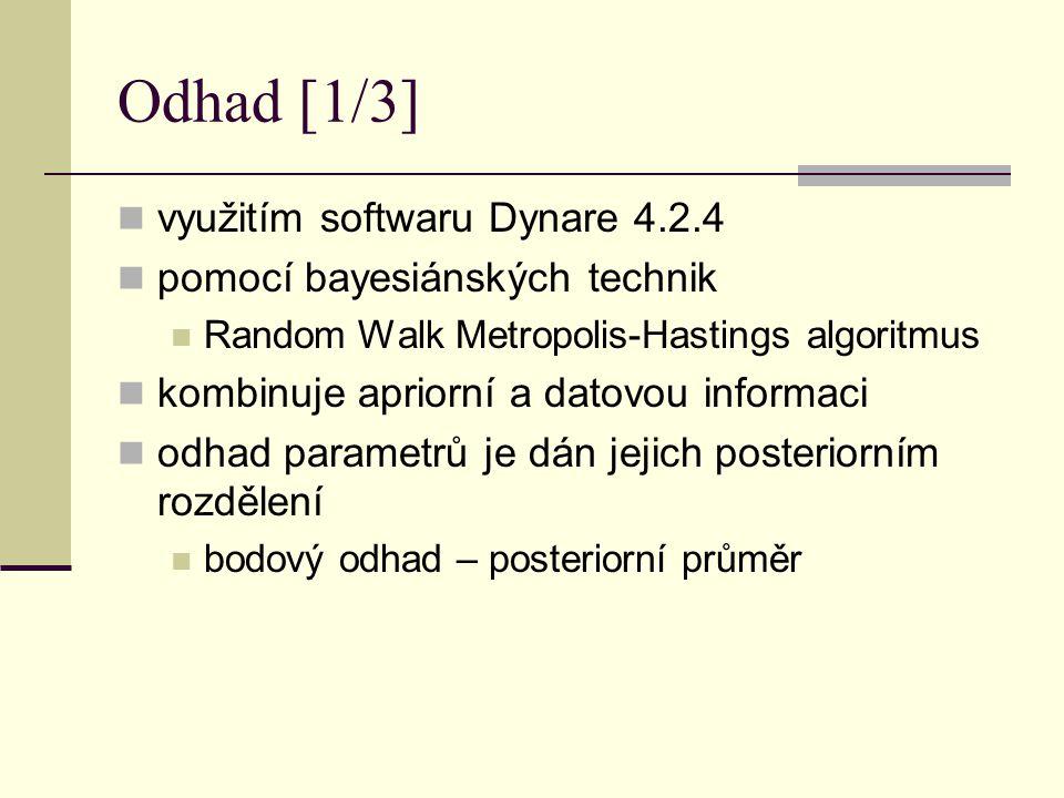 Odhad [1/3] využitím softwaru Dynare 4.2.4